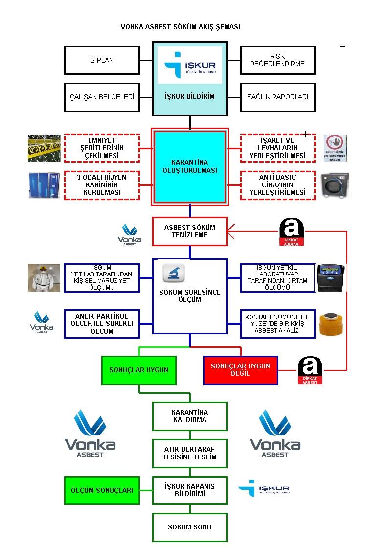 Asbest söküm şeması