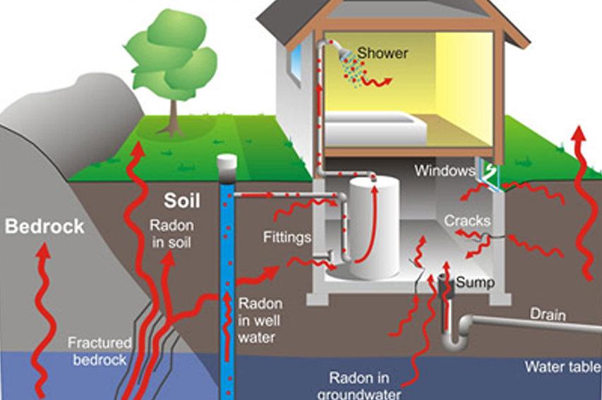 Radon sema vonka.jpg