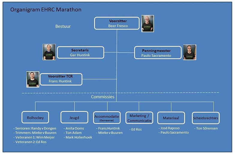 Voorstel bestuur EHRC Marathon 2018-2019