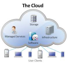 Cloud Professional Managed