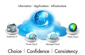 Cloud Professional Integrations