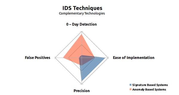 IDS Techniques