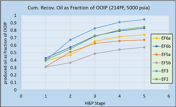 EF core test 5000 oil rec graph.png