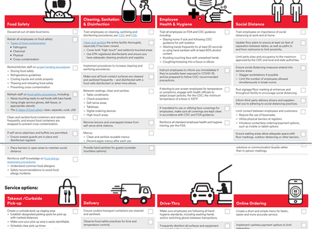 3M Sanitizing and Safety Checklists