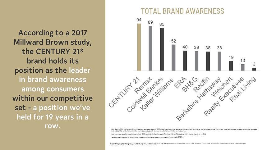 Total Brand Awareness.jpg