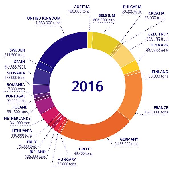 Euromalt statistics (2016)-01.png