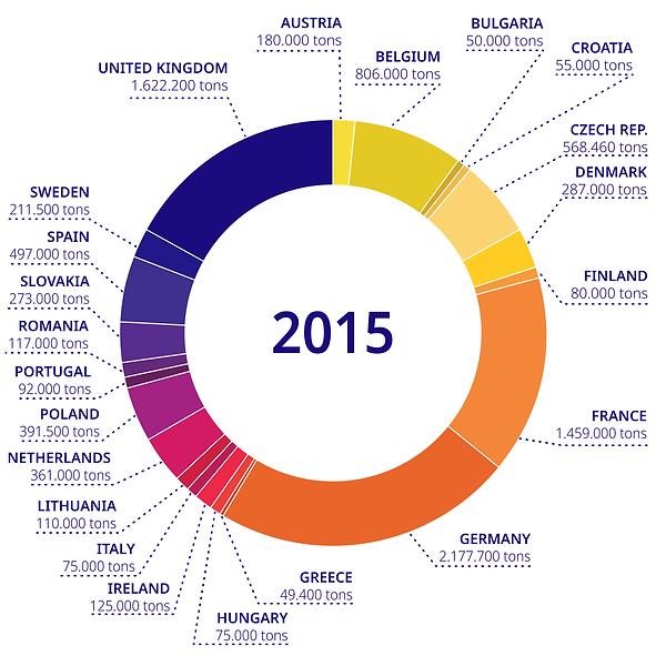 Euromalt statistics (2015)-01.png