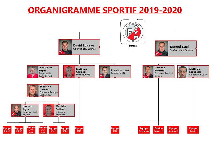 Organigramme Sportif v0.3.jpg