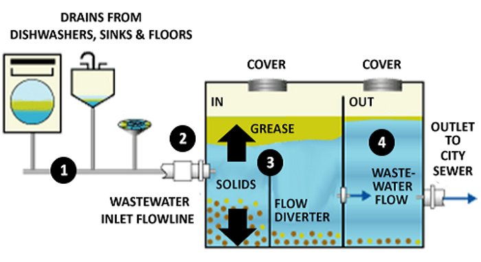 Grease-Trap-Diagram1.png