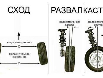 Схождение и развал колес