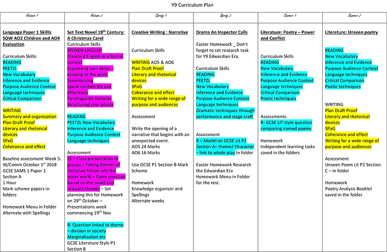 Y9 Curriculum Plan 2018- 2019 v1-1.png