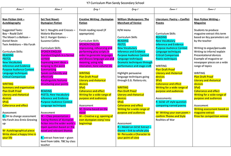 Y7 Curriculum Plan-1.png