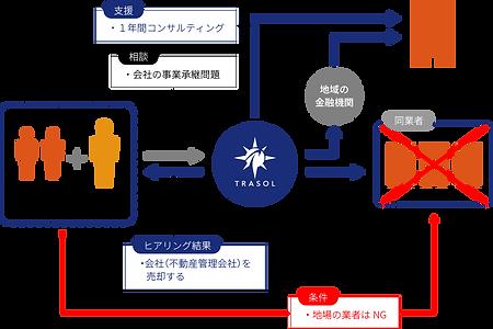 事業承継_図2.png