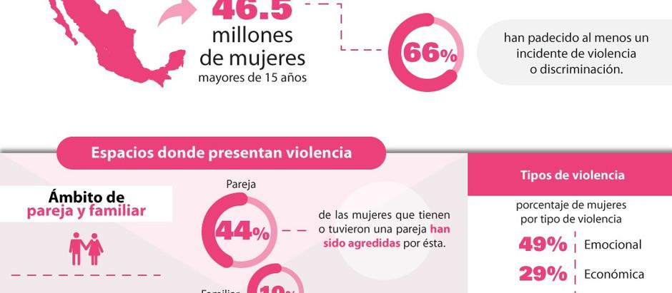Violencia a las mujeres mexicanas en tiempos actuales