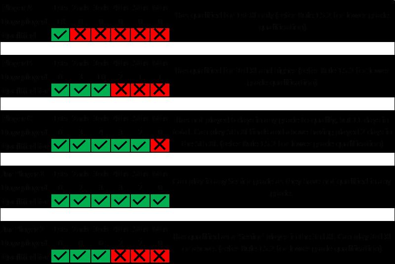 Finals qualification diagram.png