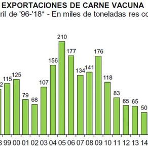 Carnes: el 100% del crecimiento de la faena se explica por las exportaciones