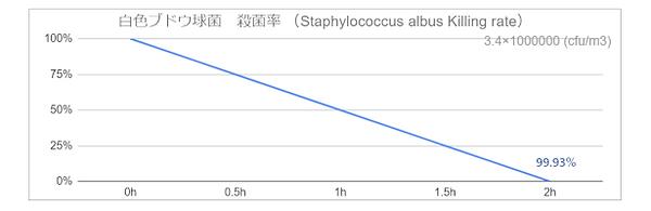 白色ブドウ球菌 殺菌率 (Staphylococcus albus Killin