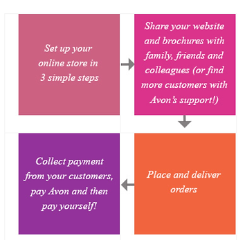 Simple diagram to show to so sell on social media