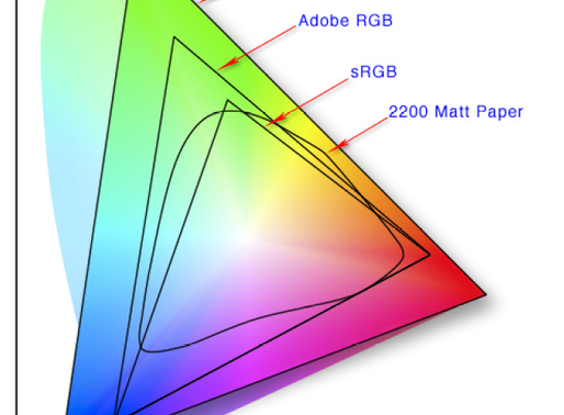 What is a Color Space?