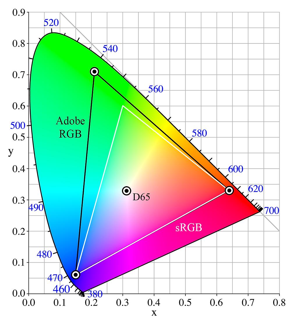 Adobe RGB vs sRGB color spaces