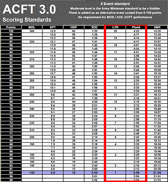 ACFT 3.0 Scoring Standards