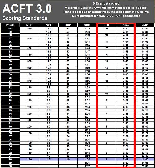 acft 3dot0 scoring table.PNG