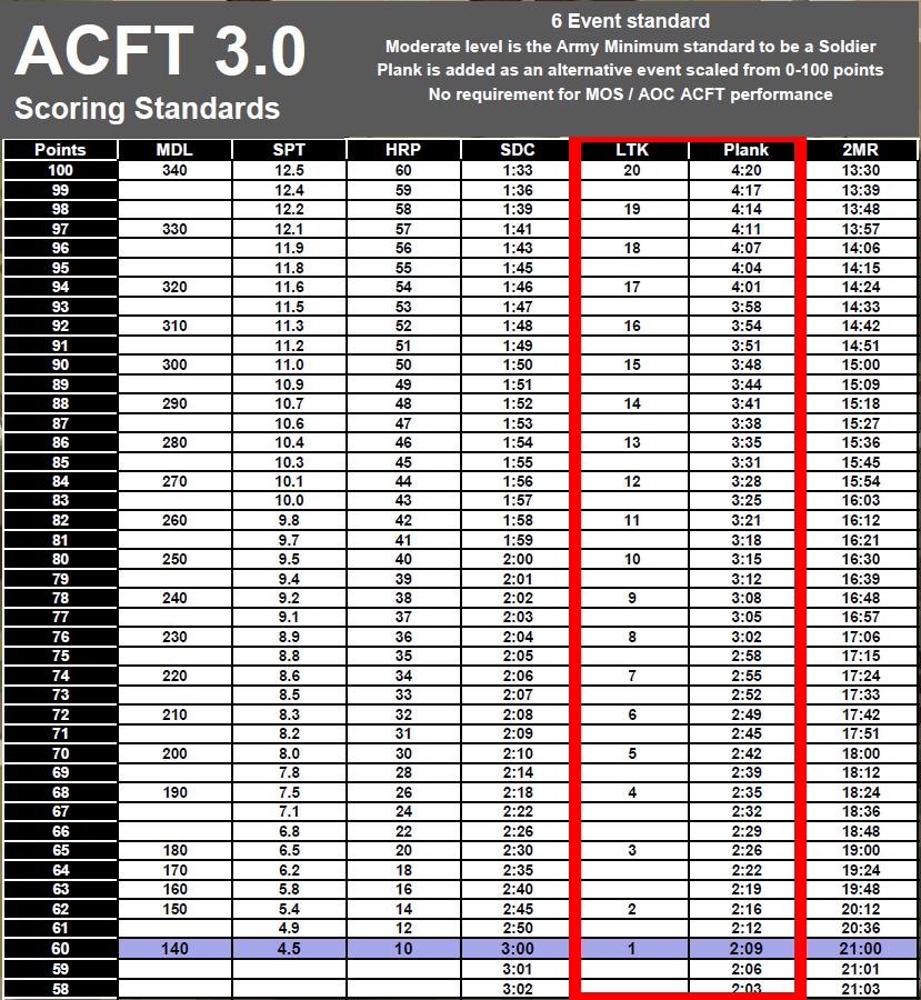 ACFT scoring standards