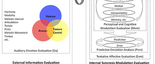A hypothesis diagram of functional-information-integration of aesthetic perception.