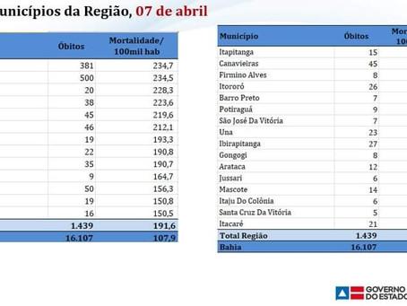 Itacaré apresenta a menor taxa de mortalidade de Covid no Sul da Bahia