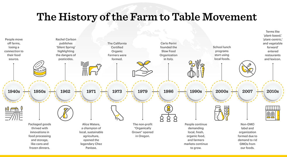 History-of-Farm-to-Table-Movement-Graphi