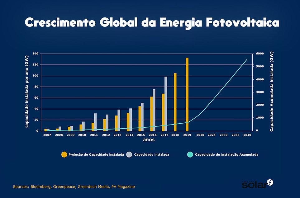 Crescimento-do-Mercado-de-Energia-Fotovo