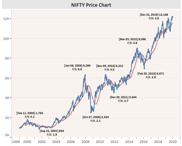 NIFTY 50 HISTORICAL CHART