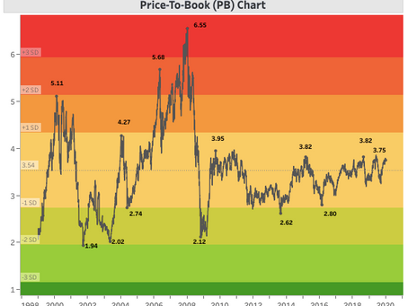 What is NIFTY PB Ratio?