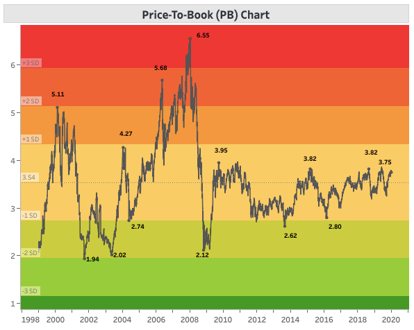 NIFTY PB RATIO CHART