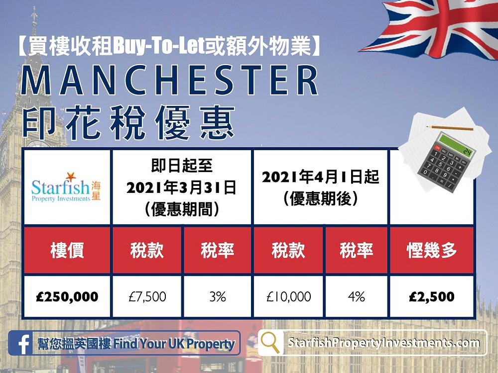 UK Stamp Duty Savings - Manchester Example