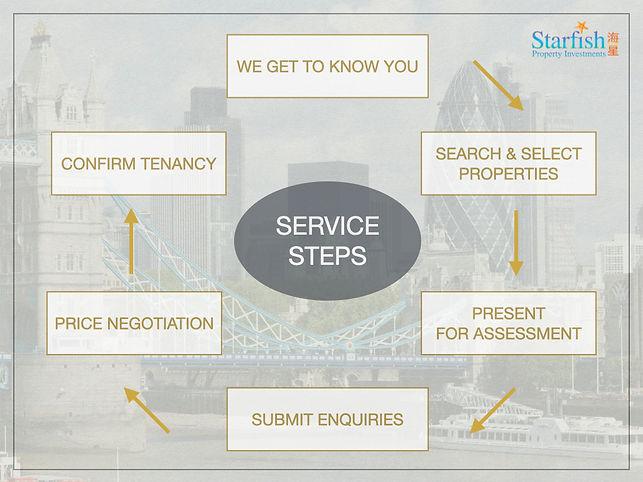 E.Rental Property Search Steps.jpeg