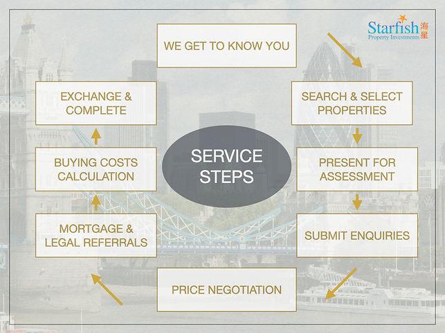 E.Purchase Property Search Steps.jpeg