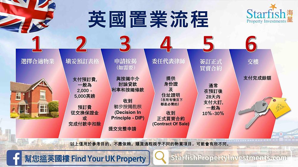 UK Property Buying Process