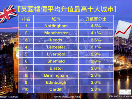Top 10 UK City Price Increases               英國樓價平均升值最高十大城市