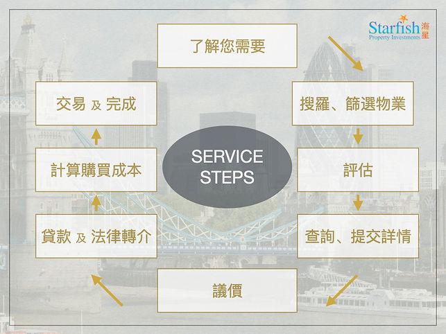 C.Purchase Property Search Steps.jpeg