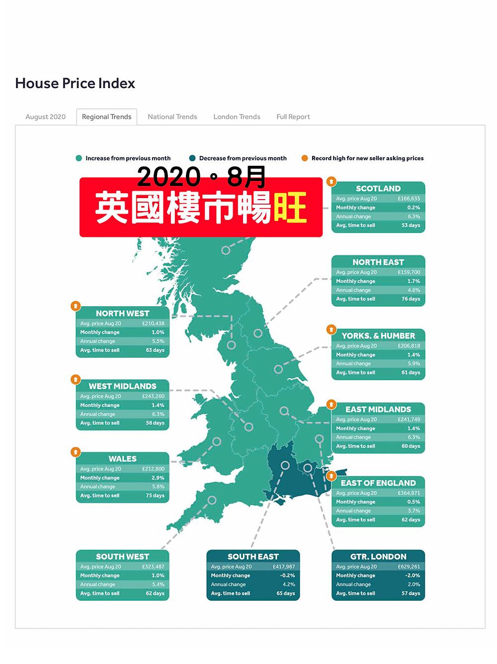 【英國樓市=旺市】 英國樓市十年來最興旺的8月