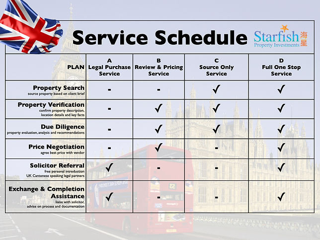 Property Purchase Mix & Match Service Schedule
