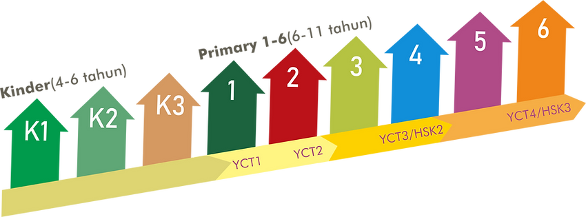 Tingkatan Kursus Mandarin 4-11.png