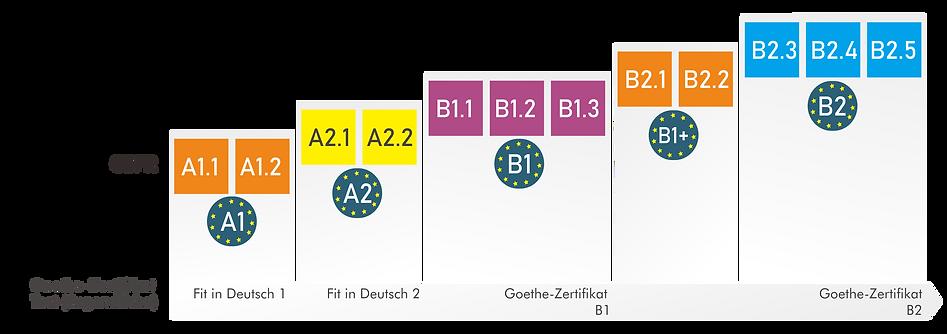 Tingkatan Kursus Jerman 12-15.png