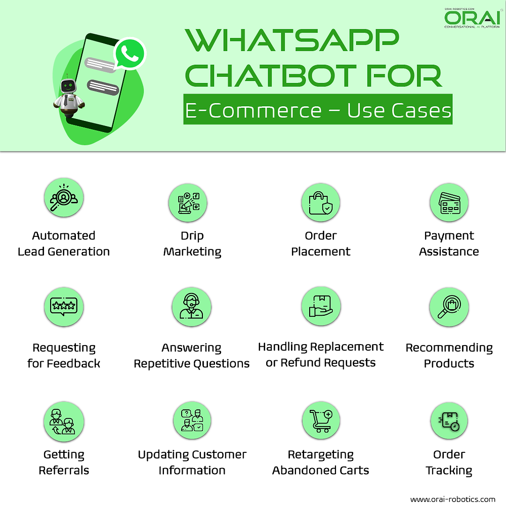 Infographic on ORAI's blog showing WhatsApp chatbot use cases for E-commerce