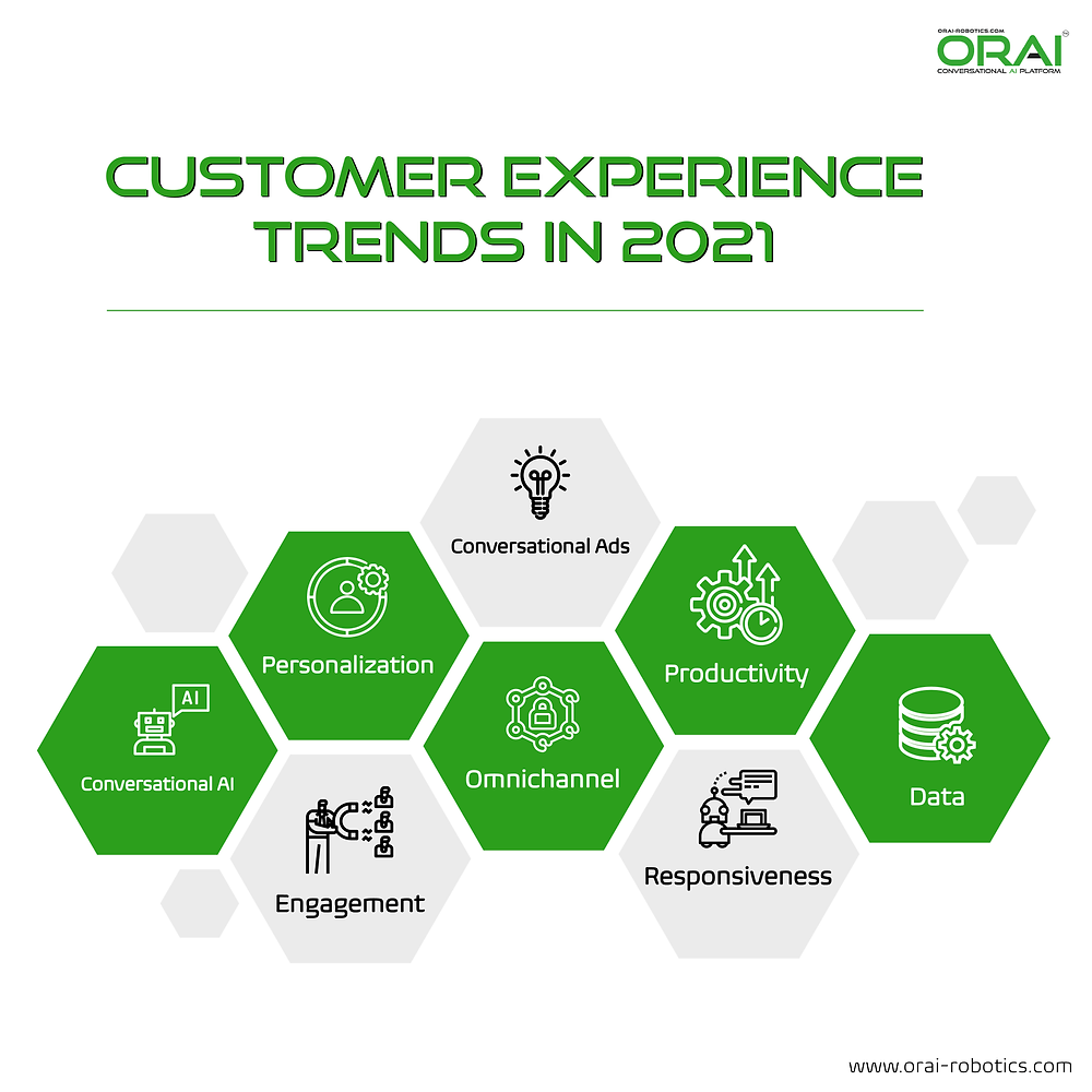 ORAI's blog on Customer Experience Trends in 2021