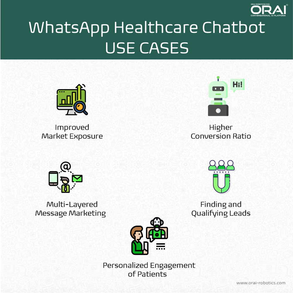 Infographic showing use cases for WhatsApp healthcare chatbot on ORAI's blog page