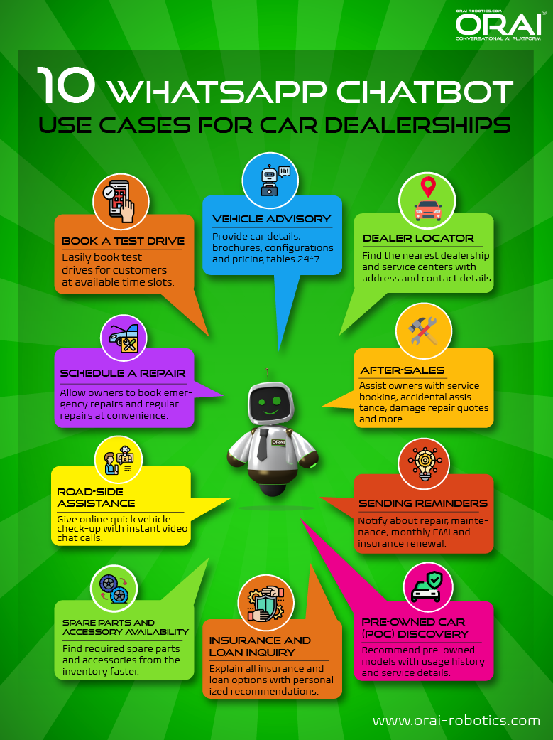 Infographic on ORAI's blog showing use cases of WhatsApp chatbot for car dealership