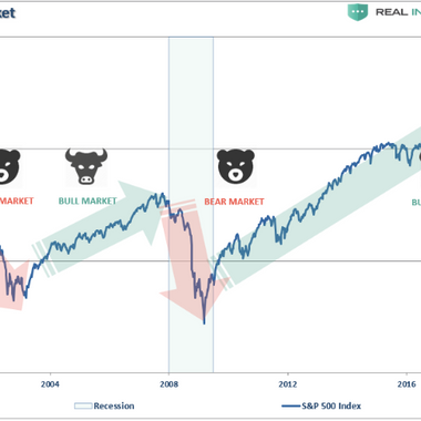 The Point You Want to Worry about the Stock