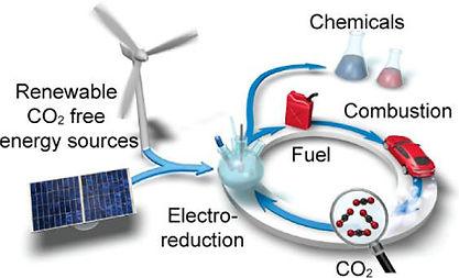 CO2-reduction.jpg